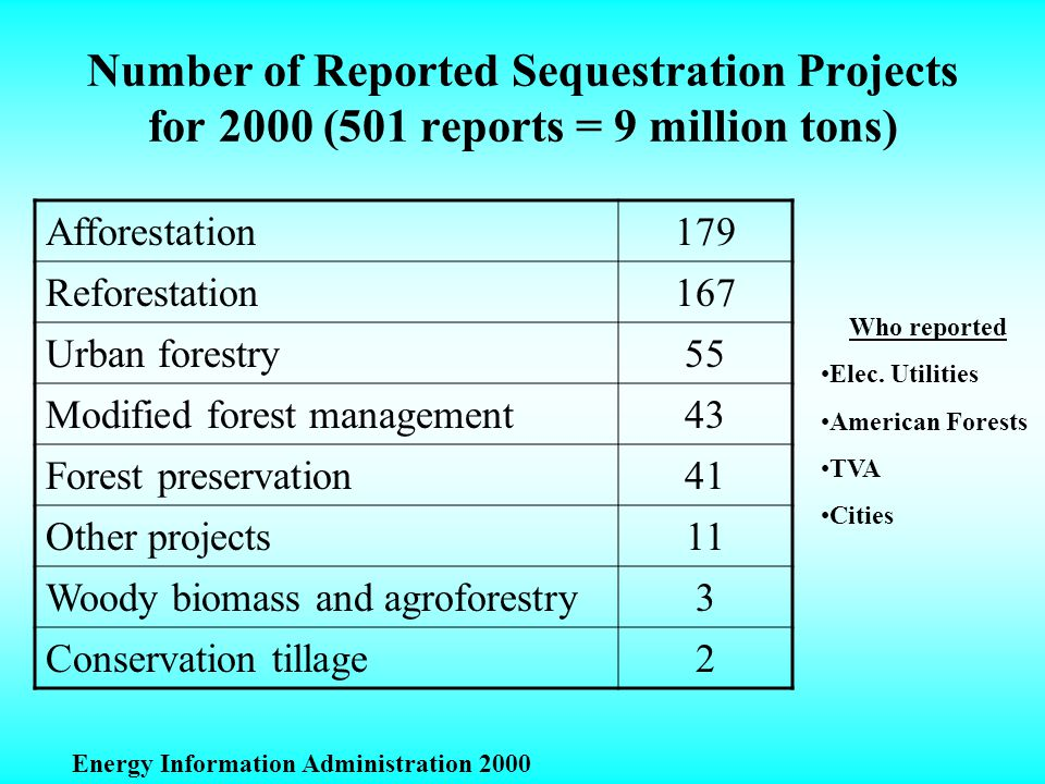 Number of Reported Sequestration Projects for 2000 (501 reports = 9 million tons) Afforestation179 Reforestation167 Urban forestry55 Modified forest management43 Forest preservation41 Other projects11 Woody biomass and agroforestry3 Conservation tillage2 Energy Information Administration 2000 Who reported Elec.