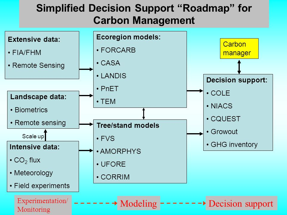 Tree/stand models FVS AMORPHYS UFORE CORRIM Decision support: COLE NIACS CQUEST Growout GHG inventory Extensive data: FIA/FHM Remote Sensing Landscape data: Biometrics Remote sensing Intensive data: CO 2 flux Meteorology Field experiments Ecoregion models: FORCARB CASA LANDIS PnET TEM Carbon manager Scale up Simplified Decision Support Roadmap for Carbon Management Experimentation/ Monitoring ModelingDecision support