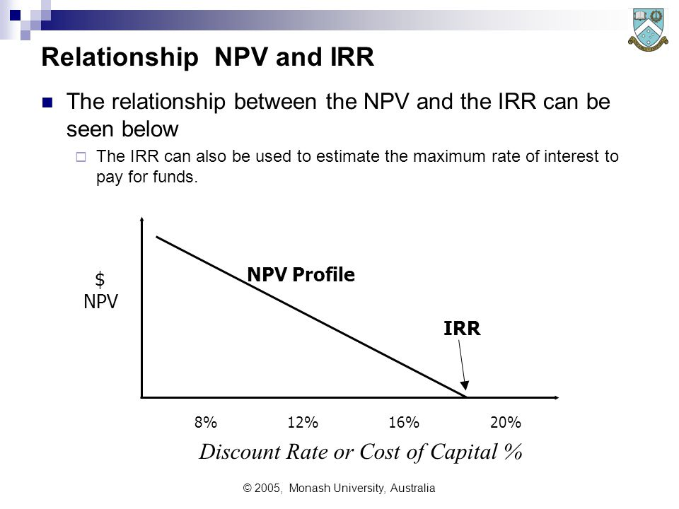 © 2005, Monash University, Australia Internal Rate of Return (IRR) Also known as Time-adjusted Rate of /return If: C is the initial capital outlay Ai is the cash flow in year i then the IRR is r in the following formula: Another way to describe IRR is The interest rate that would make NPV = Zero, thus it is the maximum rate that could be paid to obtain capital for this project.
