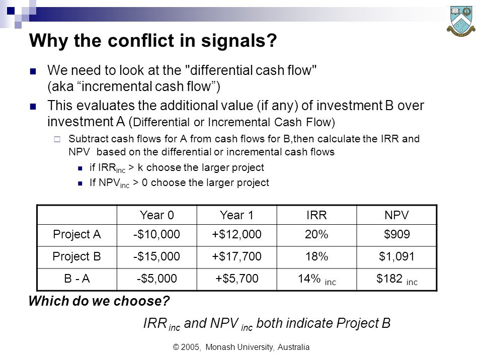 © 2005, Monash University, Australia Choosing between Competing Projects Consider a simple example (assume k is 10%) Summary of the table: Project A returns more value for the initial outlay (IRR=20%) Project B produces a greater nett return of money ($1091) Which is the more financially rewarding project.