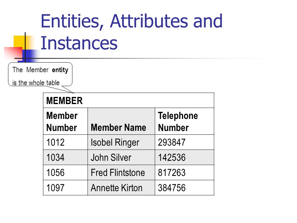 Entities, Attributes and Instances The Member entity is the whole table MEMBER Member NumberMember Name Telephone Number 1012Isobel Ringer293847 1034J