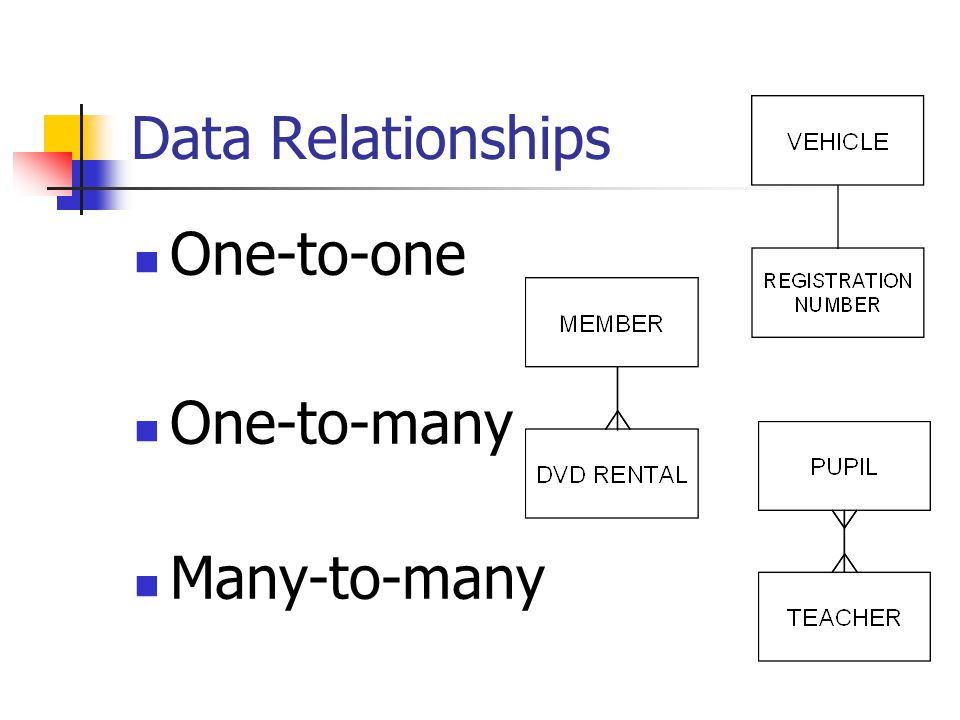 Data Relationships One-to-one One-to-many Many-to-many