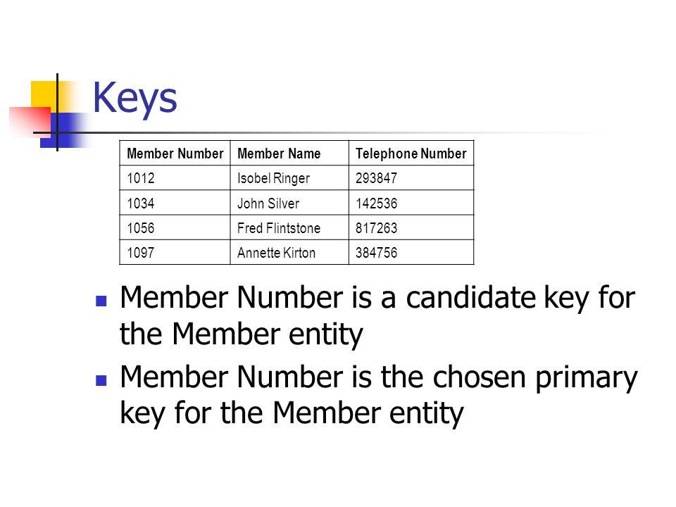Keys Member NumberMember NameTelephone Number 1012Isobel Ringer293847 1034John Silver142536 1056Fred Flintstone817263 1097Annette Kirton384756 Member Number is a candidate key for the Member entity Member Number is the chosen primary key for the Member entity