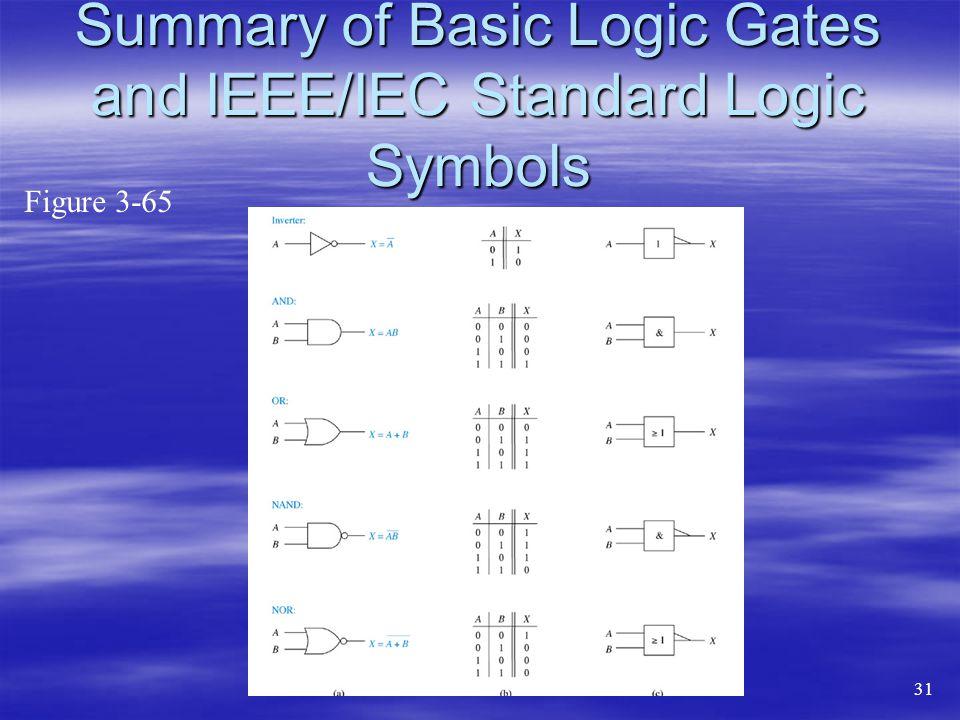 Summary of Basic Logic Gates and IEEE/IEC Standard Logic Symbols Figure 3-65 31