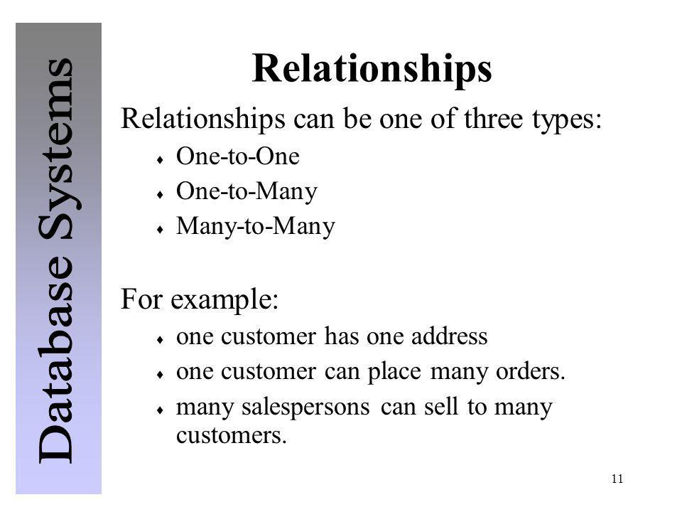 11 Relationships Relationships can be one of three types: One-to-One One-to-Many Many-to-Many For example: one customer has one address one customer c