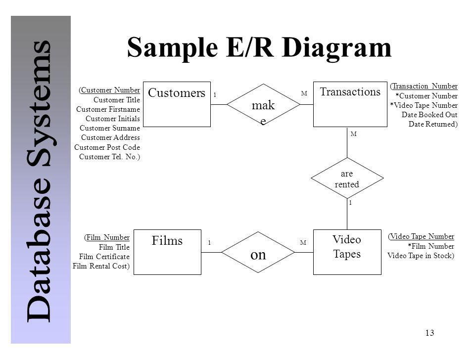 13 Sample E/R Diagram (Film Number Film Title Film Certificate Film Rental Cost) (Video Tape Number *Film Number Video Tape in Stock) (Transaction Num