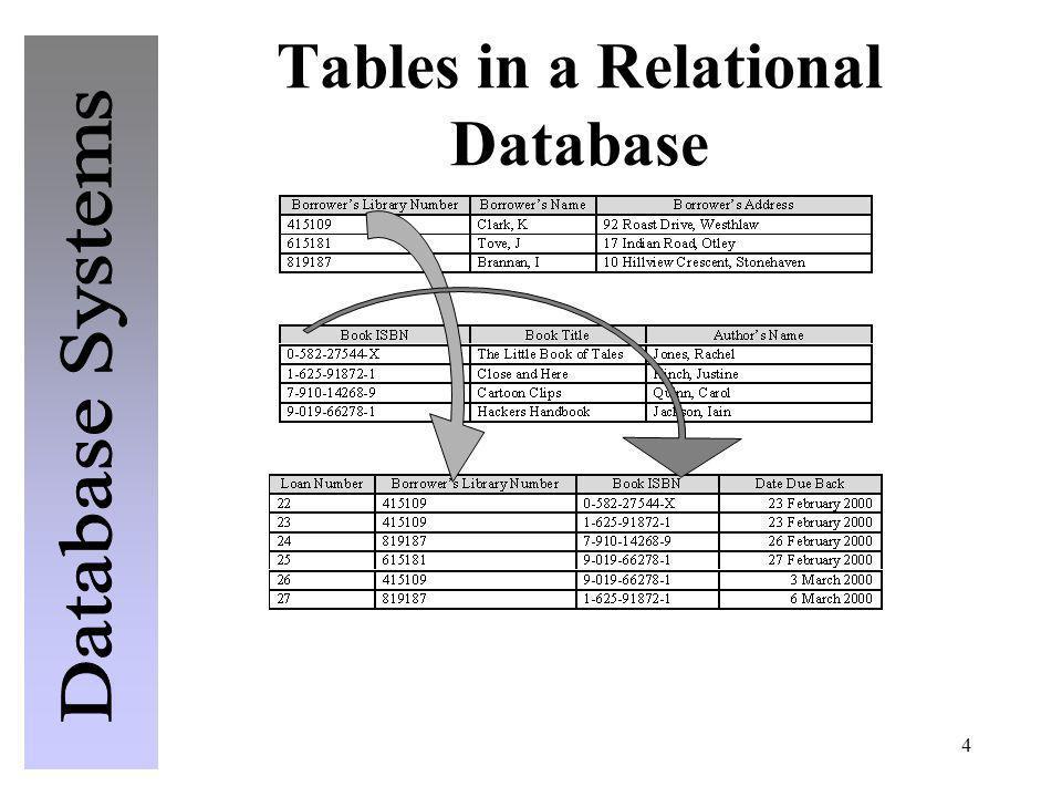 15 Sample Data Dictionary