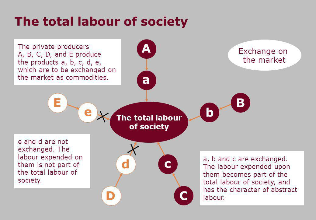 The total labour of society The private producers A, B, C, D, and E produce the products a, b, c, d, e, which are to be exchanged on the market as commodities.