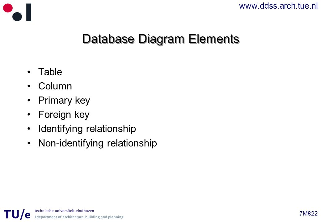 www.ddss.arch.tue.nl 7M822 Database Diagram Elements Table Column Primary key Foreign key Identifying relationship Non-identifying relationship