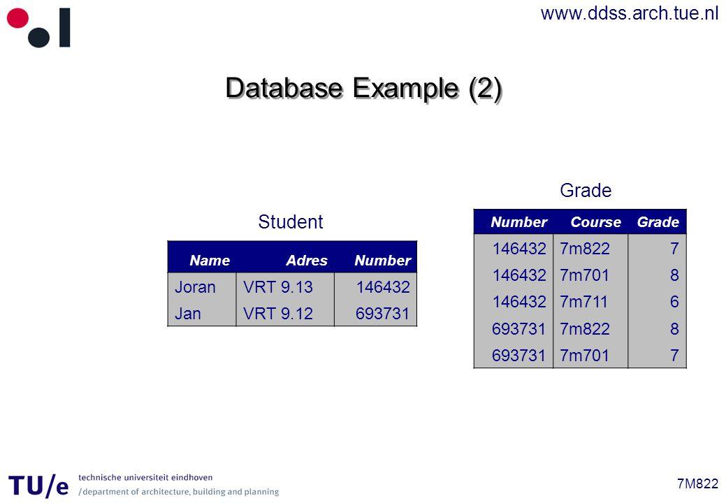 www.ddss.arch.tue.nl 7M822 Database Example (2) NameAdresNumber JoranVRT 9.13146432 JanVRT 9.12693731 NumberCourseGrade 1464327m8227 1464327m7018 1464327m7116 6937317m8228 6937317m7017 Student Grade