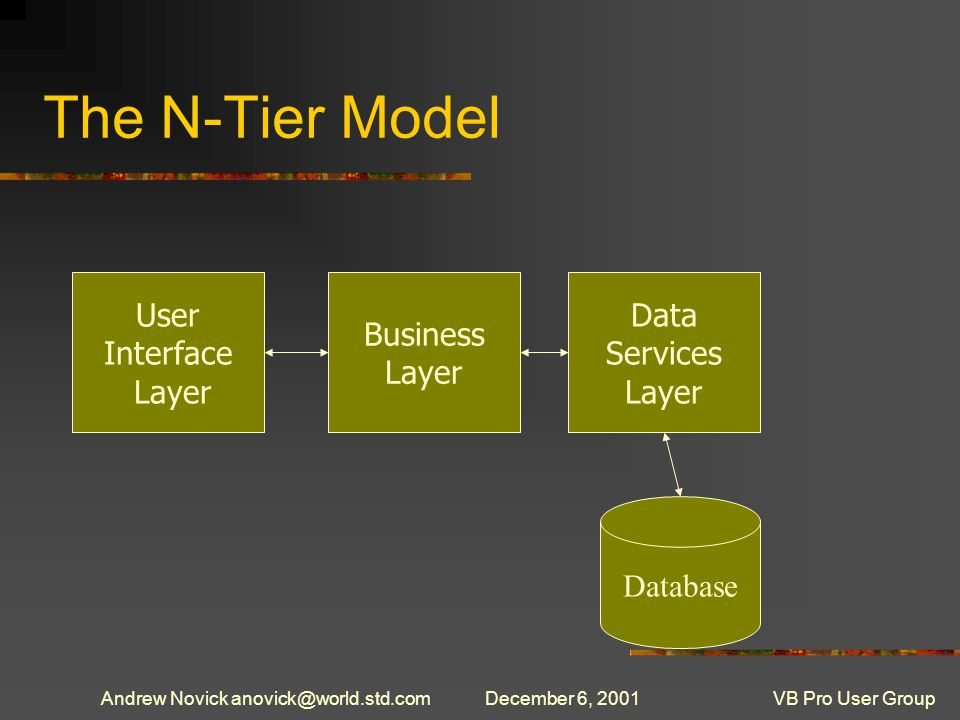 Andrew Novick anovick@world.std.comDecember 6, 2001VB Pro User Group The N-Tier Model User Interface Layer Business Layer Data Services Layer Database