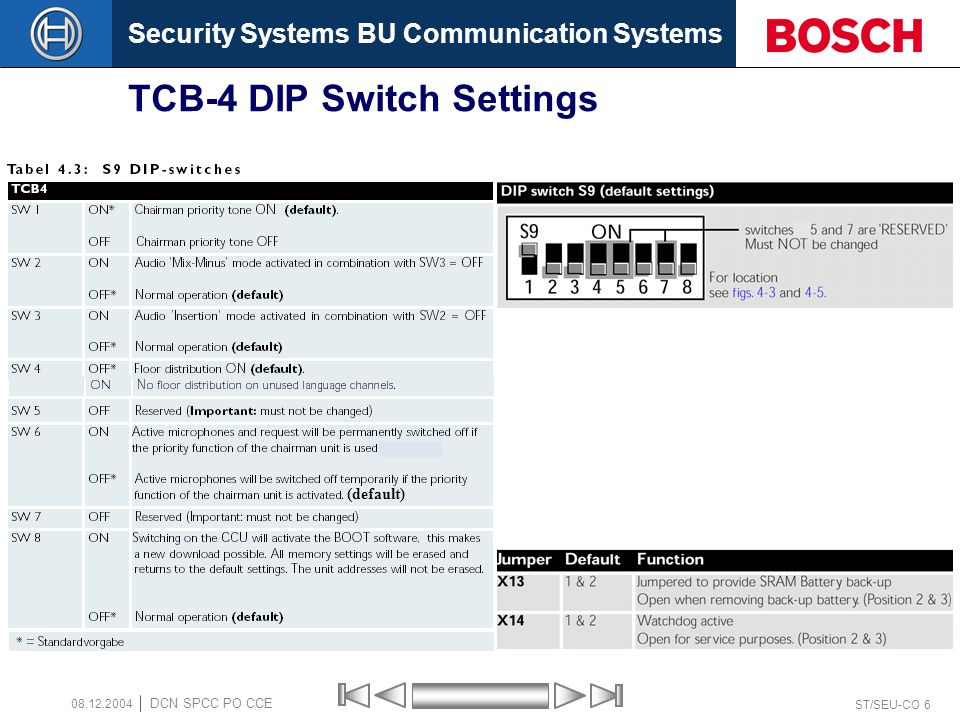 Security Systems BU Communication Systems ST/SEU-CO 7 DCN SPCC PO CCE 08.12.2004 Central Control Unit (Audio I/O) LBB3500/15 1.