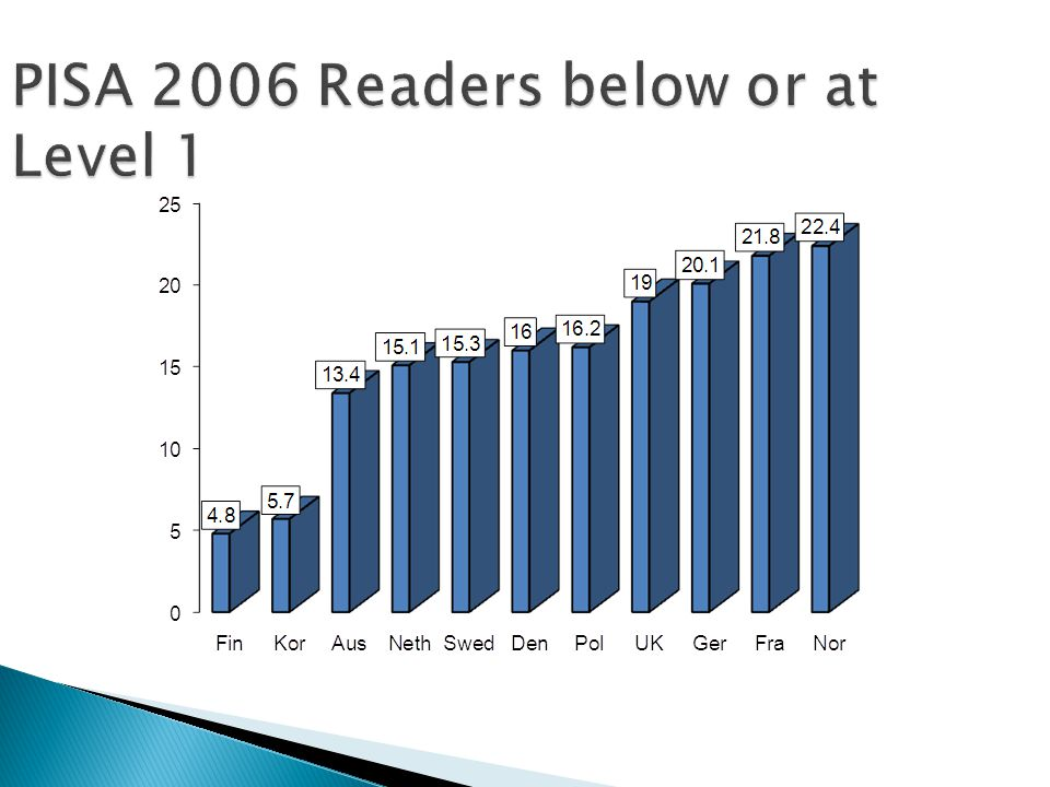 PISA 2006 Readers below or at Level 1