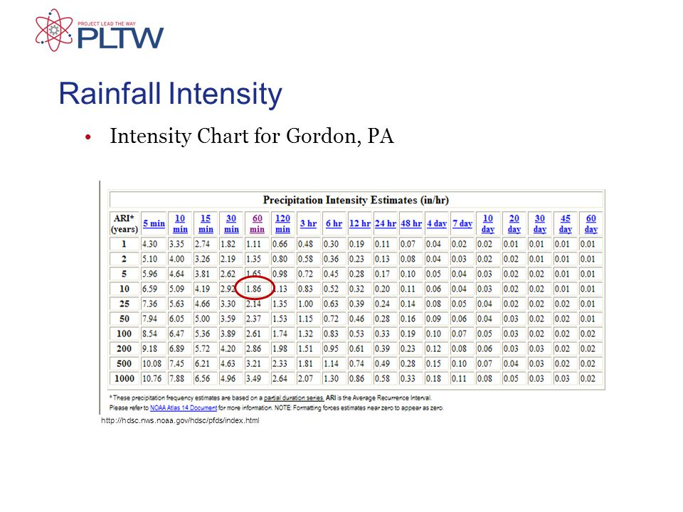Rainfall Intensity Intensity Chart for Gordon, PA http://hdsc.nws.noaa.gov/hdsc/pfds/index.html