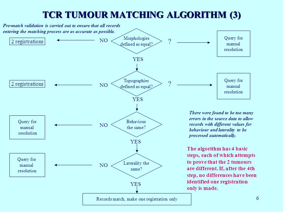 6 TCR TUMOUR MATCHING ALGORITHM (3) Morphologies defined as equal.