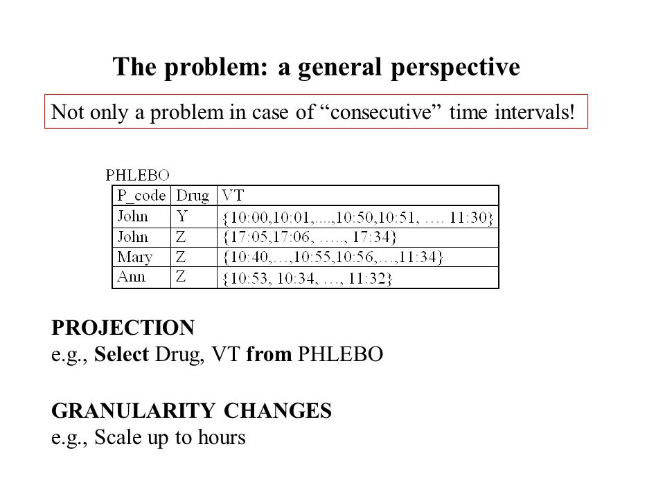 The problem: a general perspective Not only a problem in case of consecutive time intervals.