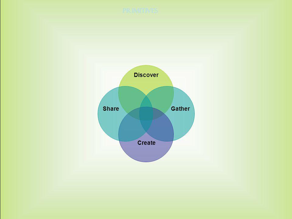 Discover ShareGather Create Primitives