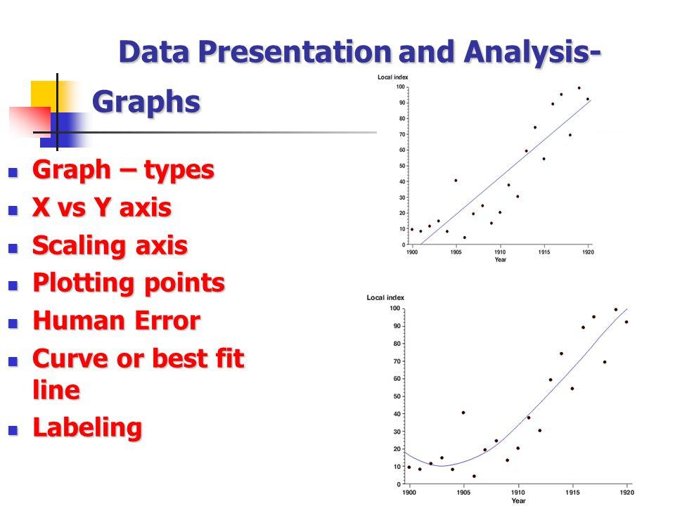 Data Presentation and Analysis- Graphs Graph – types Graph – types X vs Y axis X vs Y axis Scaling axis Scaling axis Plotting points Plotting points H