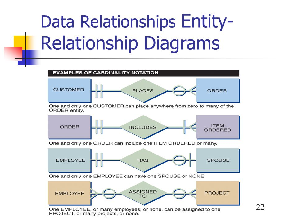 23 Data Relationships A relationship is a logical link between entities based on how they interact Entity-Relationship Diagrams One-to-one relationship (1:1) One-to-many relationship (1:M) Many-to-many relationship (M:N) Cardinality Cardinality notation Crows foot notation Unified Modeling Language (UML)