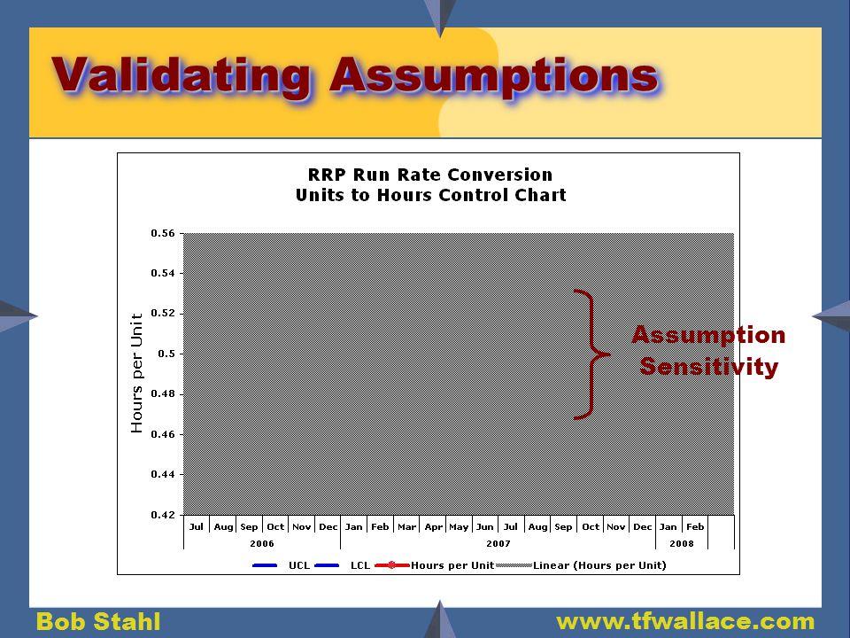 Bob Stahl www.tfwallace.com Validating Assumptions Assumption Sensitivity