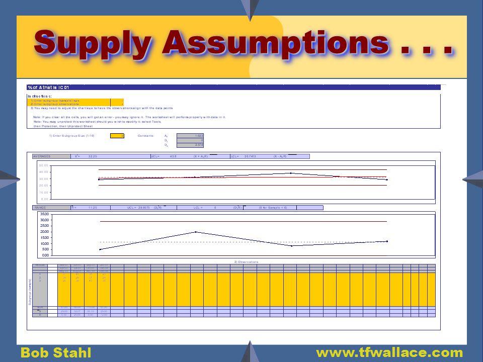 Bob Stahl www.tfwallace.com Supply Assumptions...