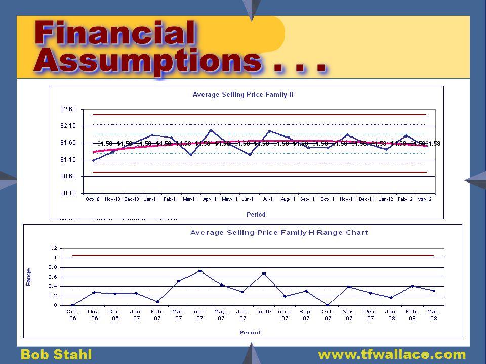 Bob Stahl www.tfwallace.com Financial Assumptions...