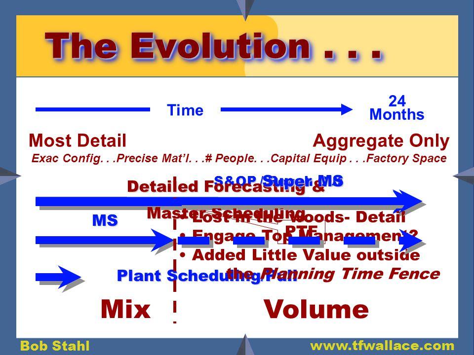 Bob Stahl www.tfwallace.com The Evolution...