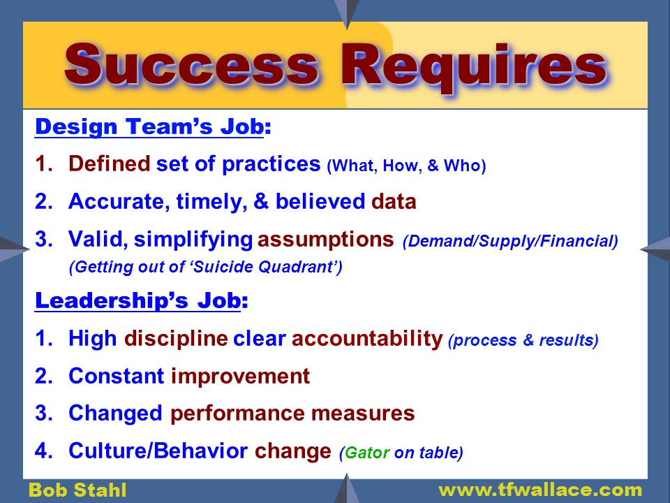 Bob Stahl www.tfwallace.com Success Requires Design Teams Job: 1.Defined set of practices (What, How, & Who) 2.Accurate, timely, & believed data 3.Valid, simplifying assumptions (Demand/Supply/Financial) (Getting out of Suicide Quadrant) Leaderships Job: 1.High discipline clear accountability (process & results) 2.Constant improvement 3.Changed performance measures 4.Culture/Behavior change (Gator on table)