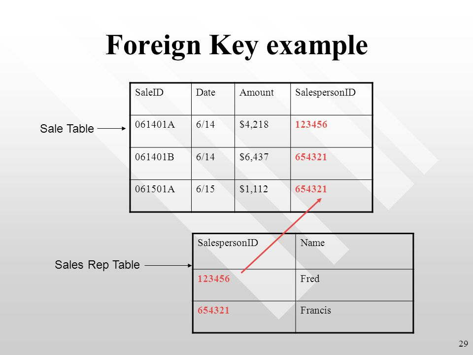 Foreign Key example 29 SalespersonIDName 123456Fred 654321Francis SaleIDDateAmountSalespersonID 061401A6/14$4,218123456 061401B6/14$6,437654321 061501A6/15$1,112654321 Sale Table Sales Rep Table