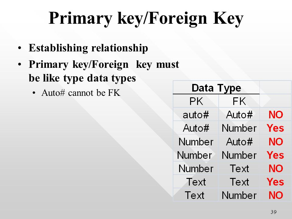 Primary key/Foreign Key Establishing relationship Primary key/Foreign key must be like type data types Auto# cannot be FK 39