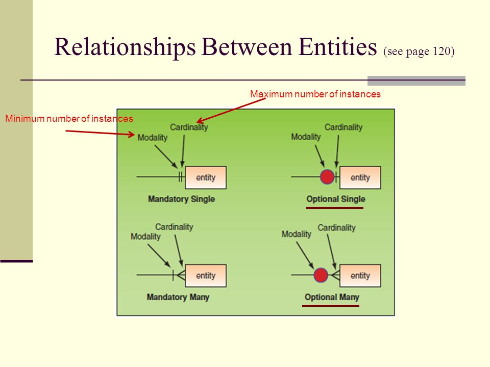 Relationships Between Entities (see page 120) Maximum number of instances Minimum number of instances