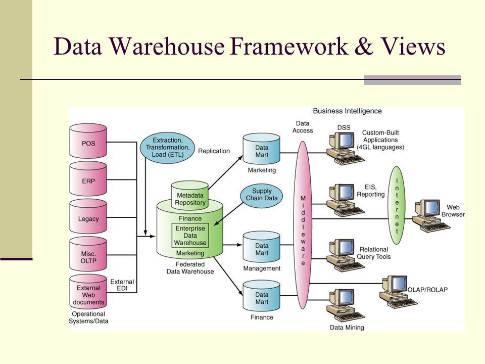 Data Warehouse Framework & Views