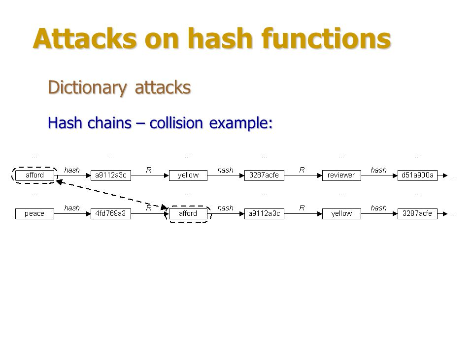 Attacks on hash functions Dictionary attacks Strengthening hash chains: Several tables with different R-functions.Several tables with different R-functions.
