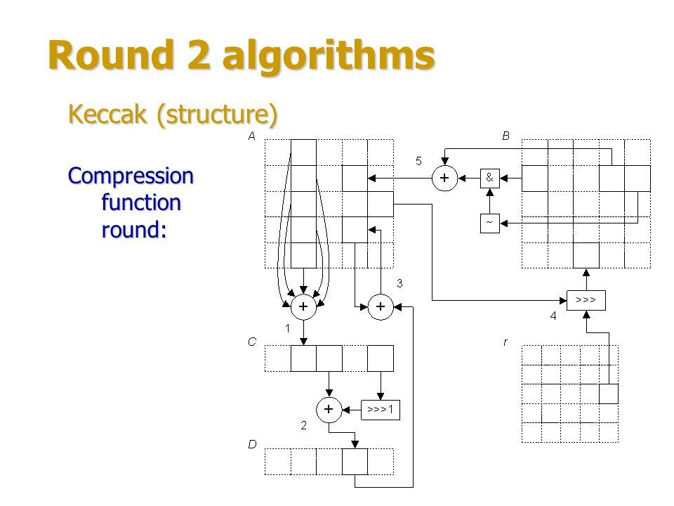 Round 2 algorithms Authors: Christophe De Cannière, Hisayoshi Sato & Dai Watanabe.