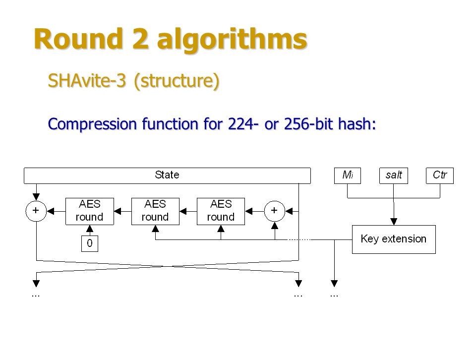 Round 2 algorithms SHAvite-3 (structure) Compression function round for 384- or 512-bit hash: