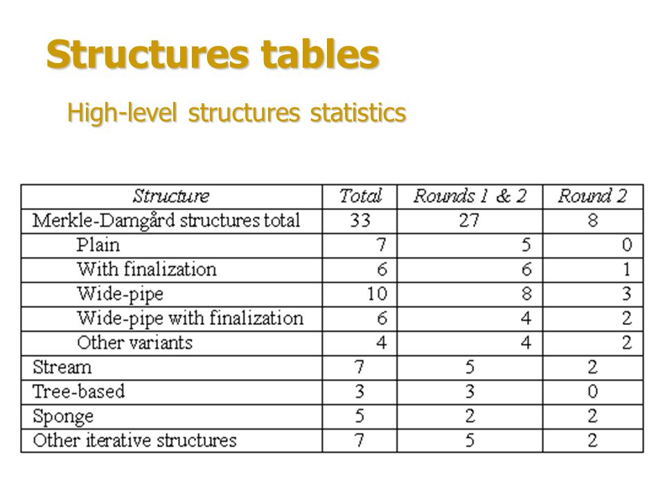 Structures table Compression function structures