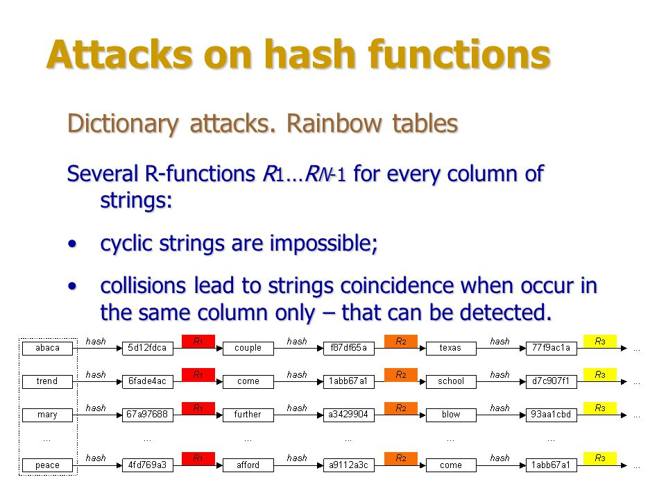Attacks on hash functions Dictionary attacks.Rainbow tables Invented by Philip Oechslin in 2003.