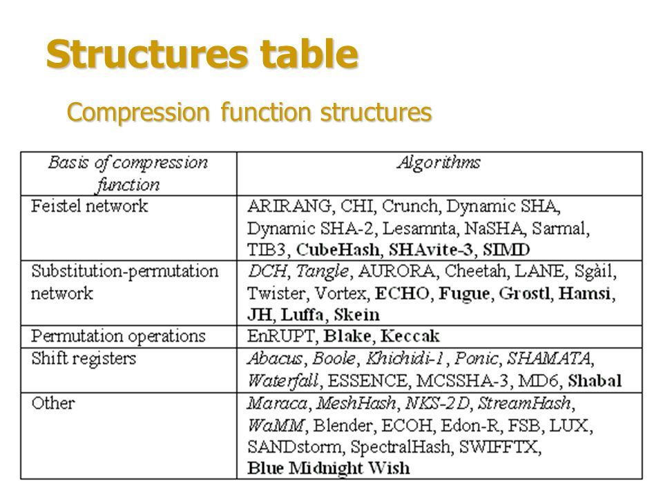 Structures table Compression function structures statistics