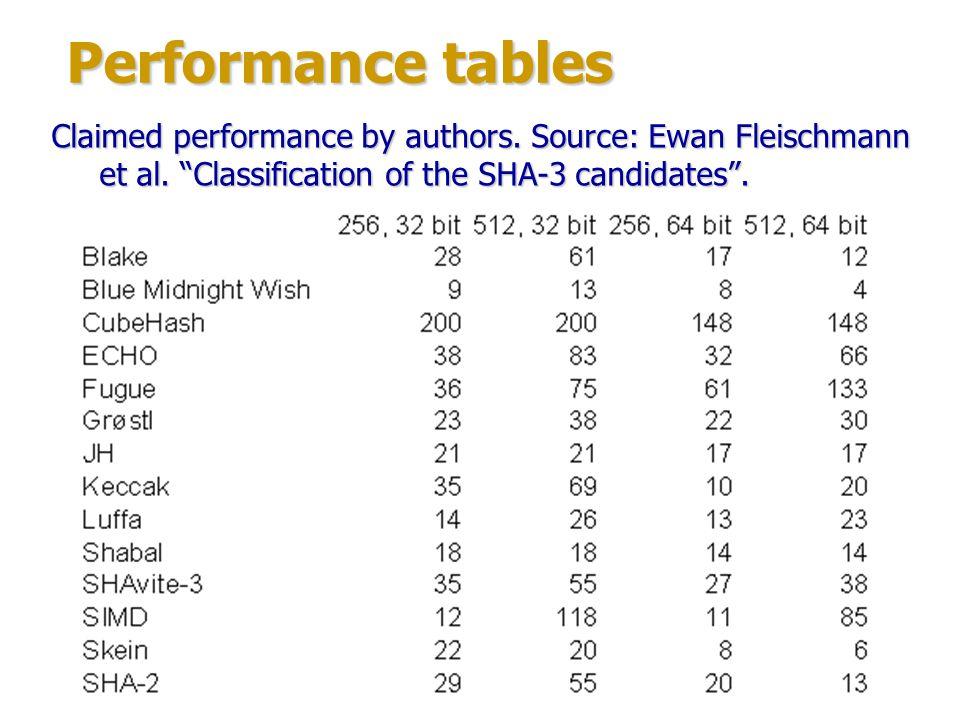 Performance tables 64-bit platform: AMD Athlon 64 X2 2000 MHz.