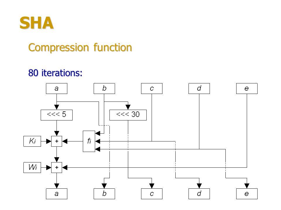 SHA fi functions: f(x, y, z) = (x & y) | (~x & z), i = 0…19; f(x, y, z) = x y z, i = 20…39, 60…79; f(x, y, z) = (x & y) | (x & z) | (y & z), i = 40…59.