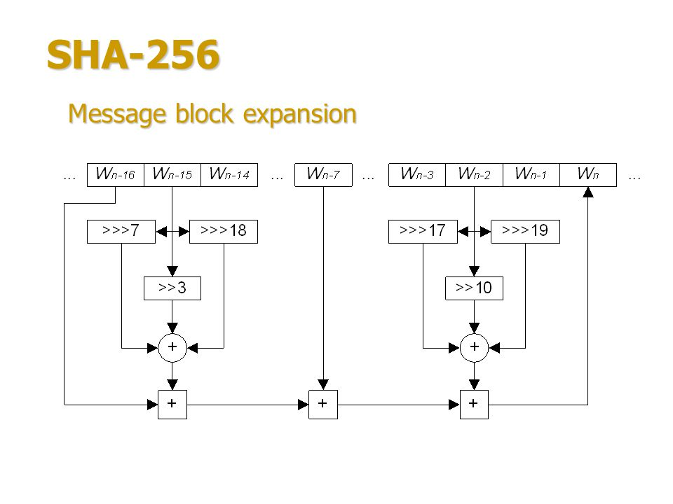 SHA-256 64 iterations: Compression function