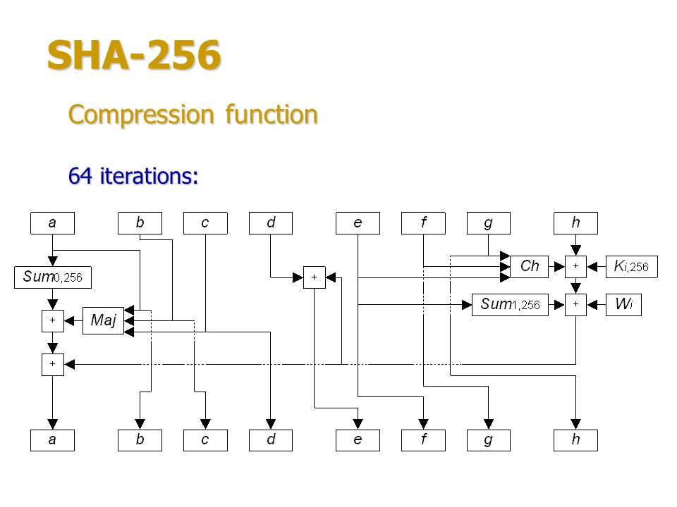 SHA-256 Functions of the iteration: Sum 0,256 (x) = (x >>> 2) (x >>> 13) (x >>> 22); Sum 1,256 (x) = (x >>> 6) (x >>> 11) (x >>> 25); Ch(x, y, z) = (x & y) (~x & z); Maj(x, y, z) = (x & y) (x & z) (y & z).