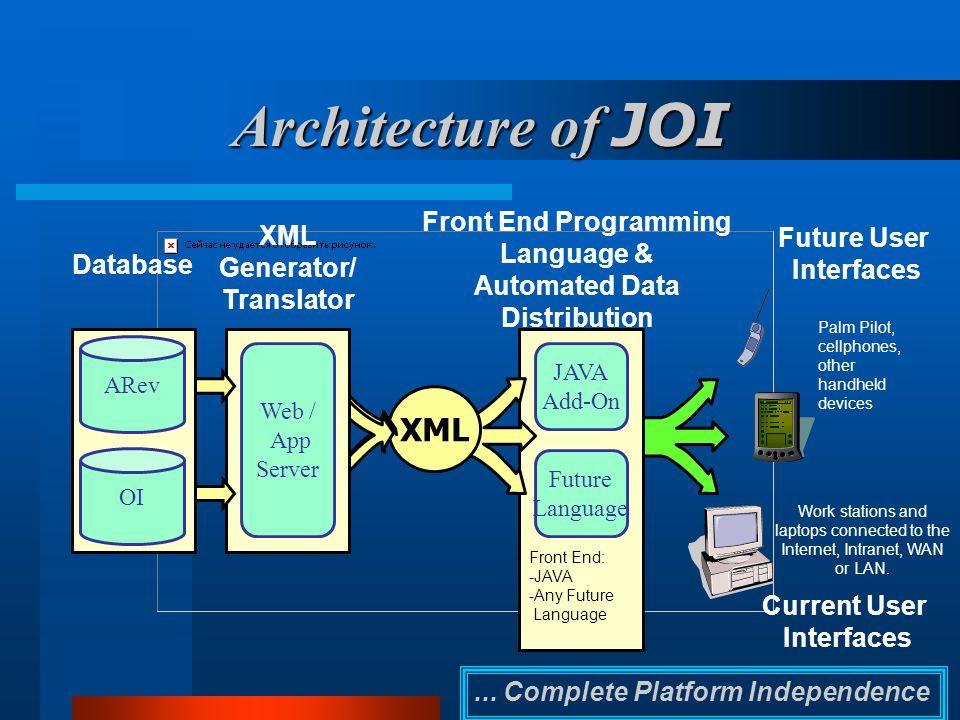 ... Complete Platform Independence JAVA Add-On Future Language XML Web / App Server Database XML Generator/ Translator Front End Programming Language