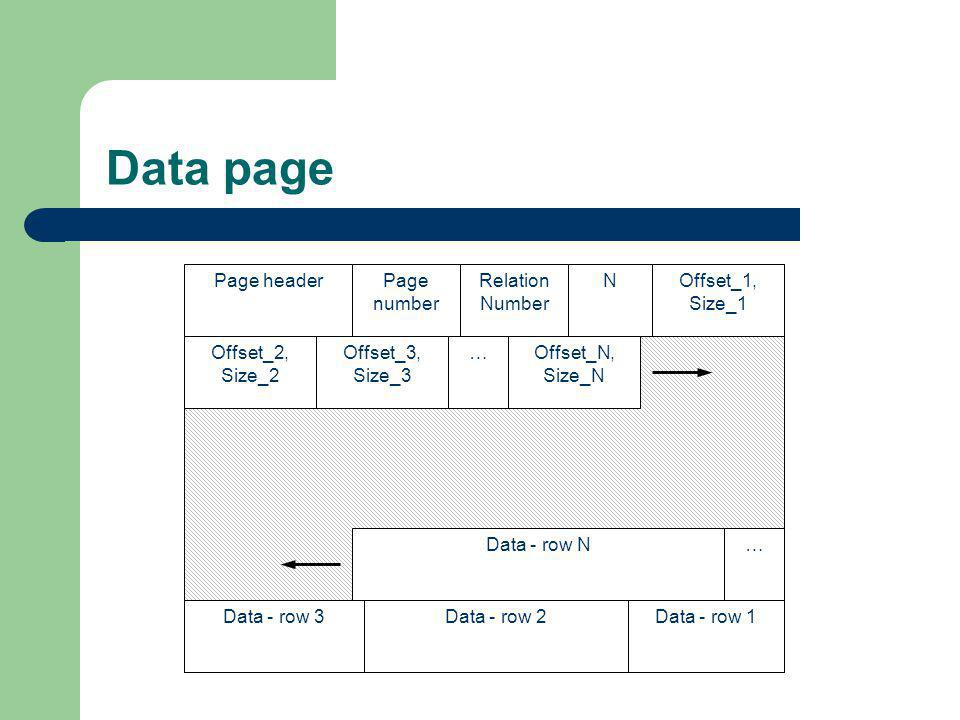 Data page Page headerPage number Relation Number NOffset_1, Size_1 Offset_2, Size_2 Offset_3, Size_3 Offset_N, Size_N Data - row 1Data - row 2Data - r