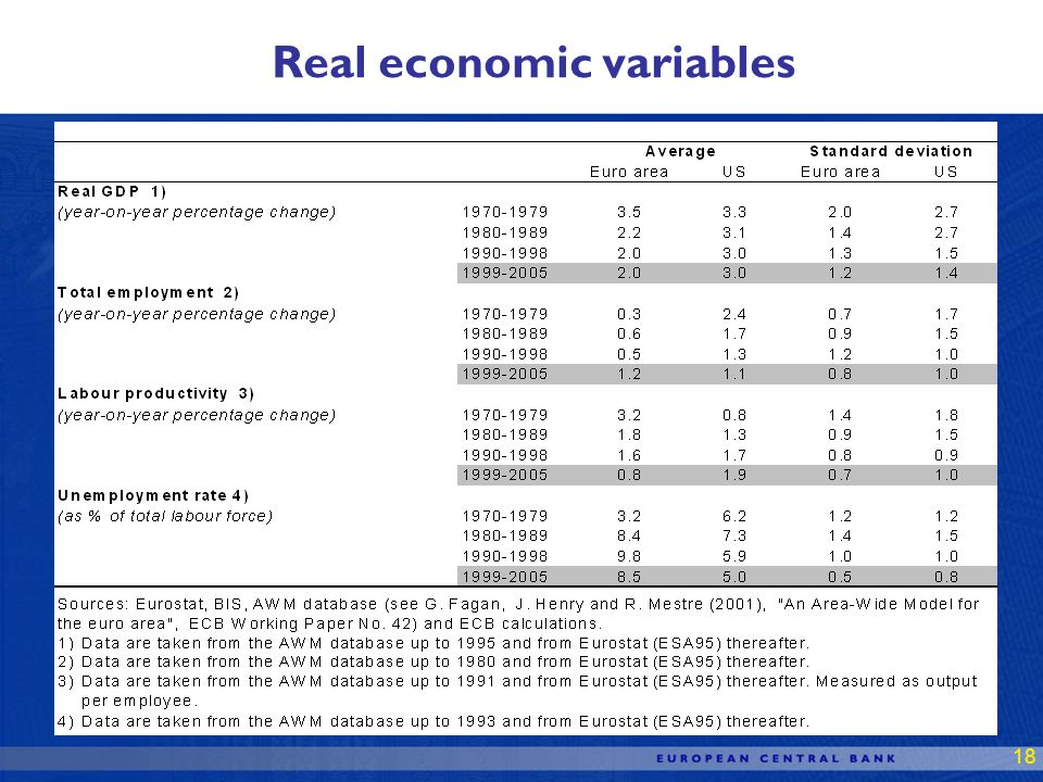 18 Real economic variables