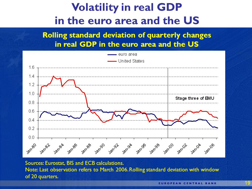 19 Rolling standard deviation of quarterly changes in real GDP in the euro area and the US Volatility in real GDP in the euro area and the US Sources: Eurostat, BIS and ECB calculations.