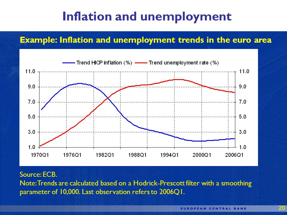 20 Example: Inflation and unemployment trends in the euro area Inflation and unemployment Source: ECB.