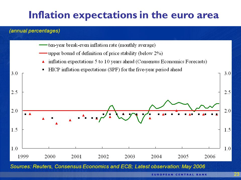 23 Inflation expectations in the euro area (annual percentages) Sources: Reuters, Consensus Economics and ECB; Latest observation: May 2006