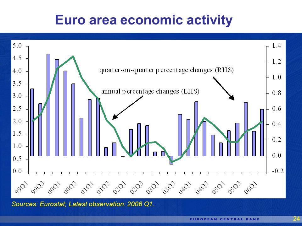 24 Euro area economic activity Sources: Eurostat; Latest observation: 2006 Q1.