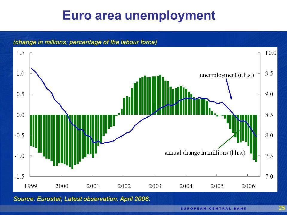 25 Source: Eurostat; Latest observation: April 2006.